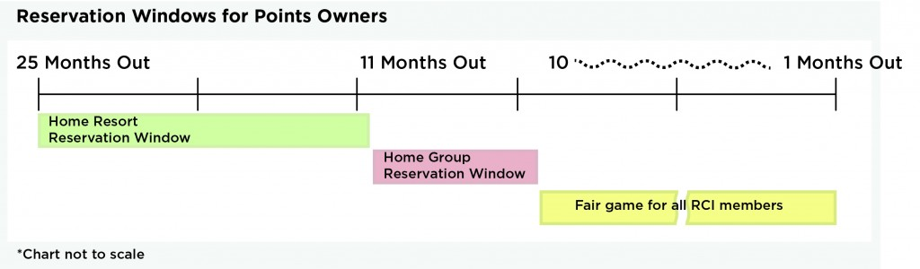 reservations3 graph_2019
