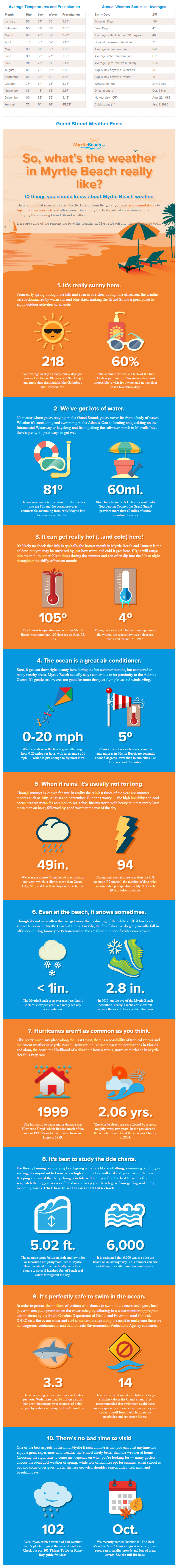 Myrtle Beach Weather Facts Infographic when planning your vacation at Plantation Resort